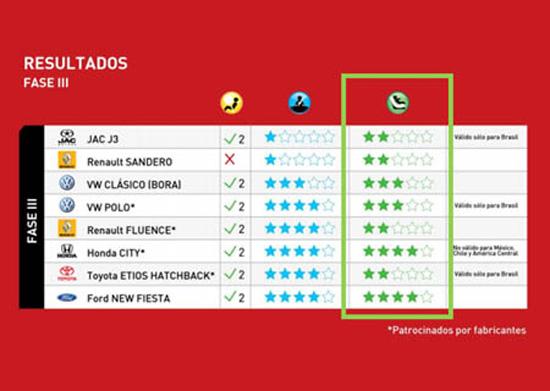 Latin-ncap-resultados-fase3