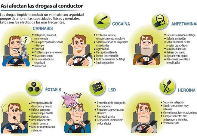 las drogas y la conducción
