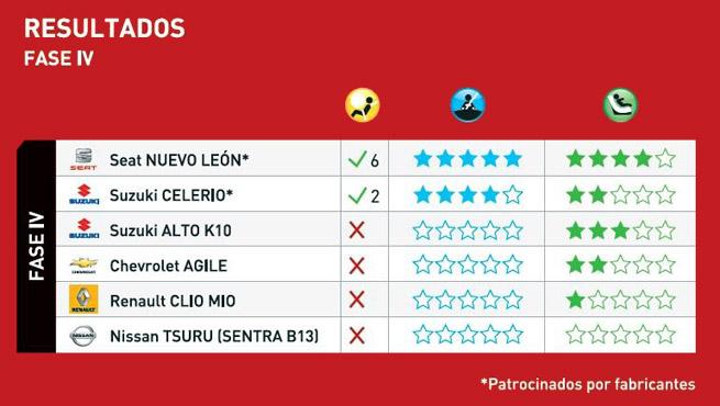 Latinncap-resultados-fase-4