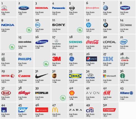 Toyota-rangkin-empresasmasverdes