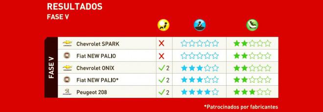 Latin NCAP - Resultados Fase V