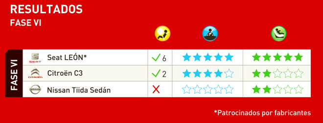 latin NCAP abril 2015 resultados