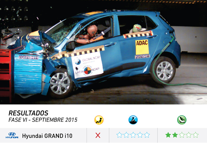 Latin-NCAP-Hyundai-Grand-i10-Sin-Airbags