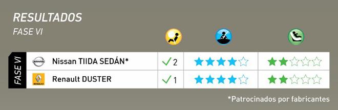 Latin NCAP - Resultados Fase VI