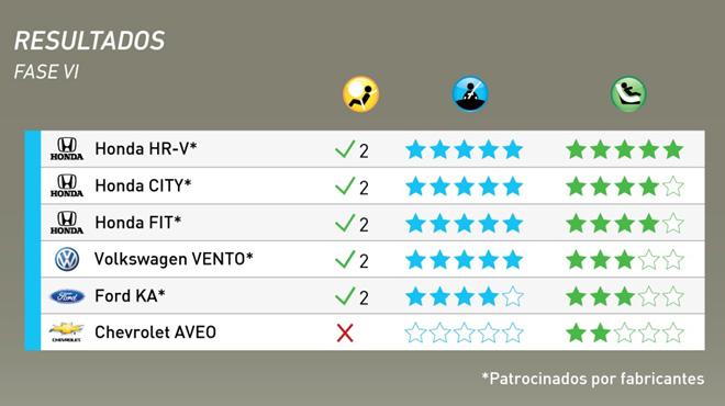 Latin-NCAP-Resultados-Fase-VI 11-2015