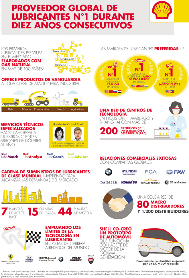shell-lubricantes-infografia-10-anios