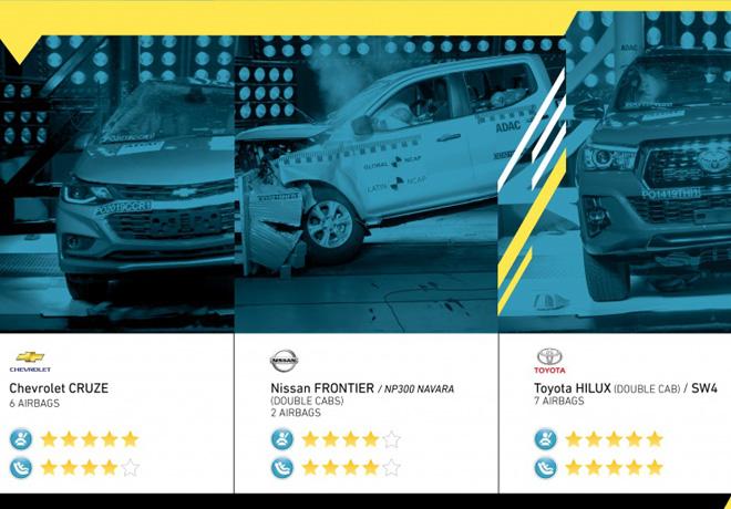 Hilux logra máxima calificación; Navara alcanza cuatro estrellas, y Chevrolet logra con Cruze el primer resultado máximo para adultos.