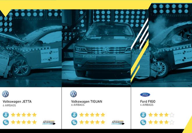 Últimos resultados de Latin NCAP: Volkswagen Tiguan y Jetta (Vento para Argentina) obtienen cinco estrellas, mientras que Figo alcanza cuatro.