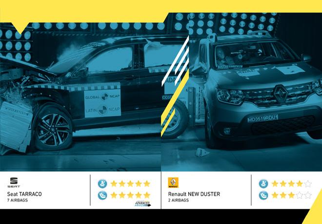 Ultimos resultados de Latin NCAP: Seat completa su flota de cinco estrellas mientras que New Duster renueva las cuatro estrellas.