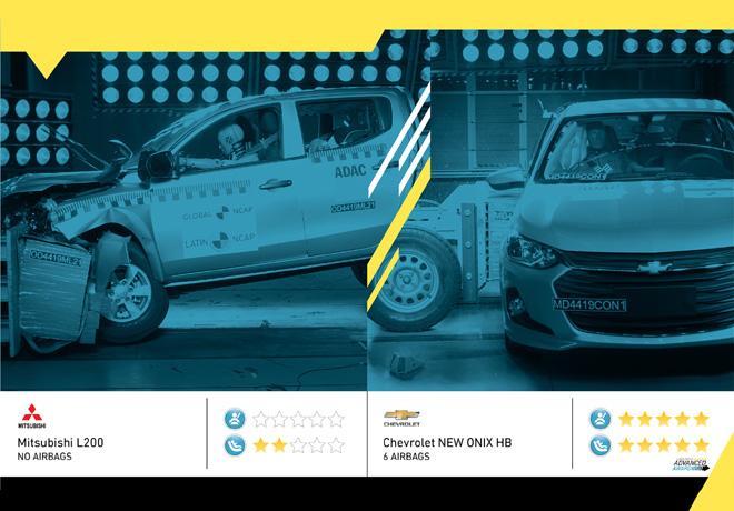 Evaluaciones de Latin NCAP: Chevrolet New Onix Hatchback lidera en Seguridad, mientras que Mitsubishi L200 decepciona con cero estrellas.