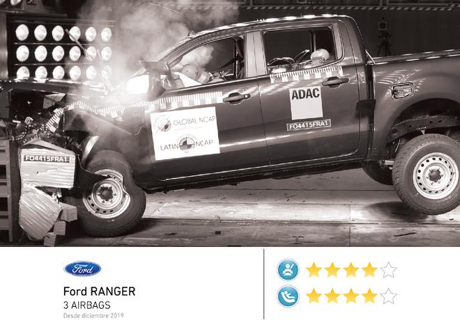 Actualización de resultados de Latin NCAP: Mejoras en Ranger y en el Nuevo Aveo, mientras que Mitsubishi decepciona con reducción de estrellas.