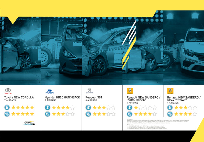 Resultados Latin NCAP: Corolla alcanza por tercera vez las cinco estrellas. Renault y Peugeot muestran mejoras, y el Hyundai HB20 renueva las cuatro estrellas.